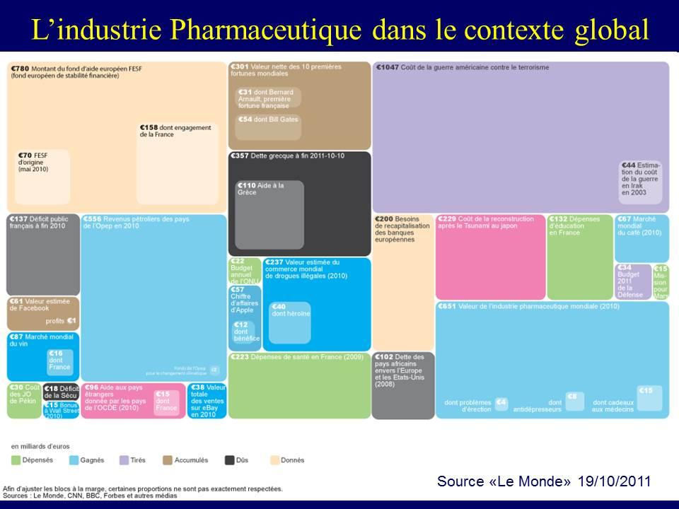 Lindustrie Pharmaceutique dans le contexte global